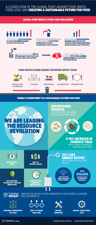 TOMRA_Food-Sustainability-Portrait