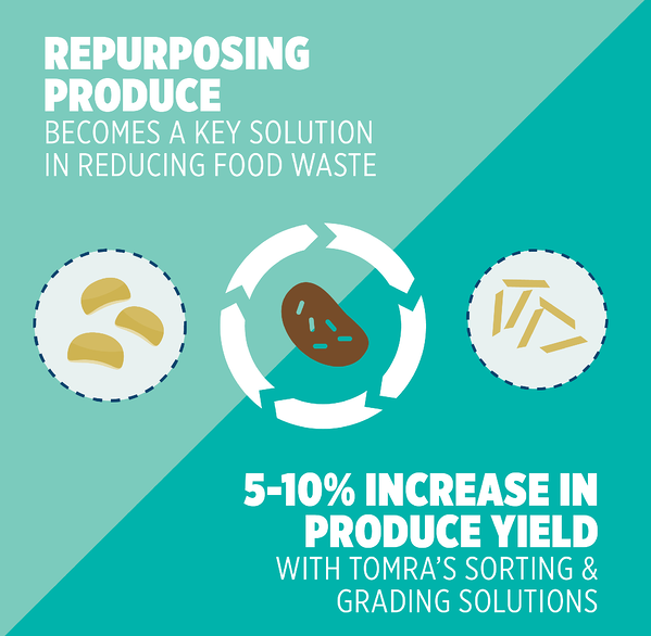 TOMRA_Food-Sustainability_Repurposing_produce