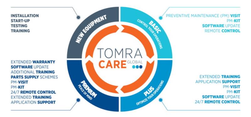 TOMRA Care